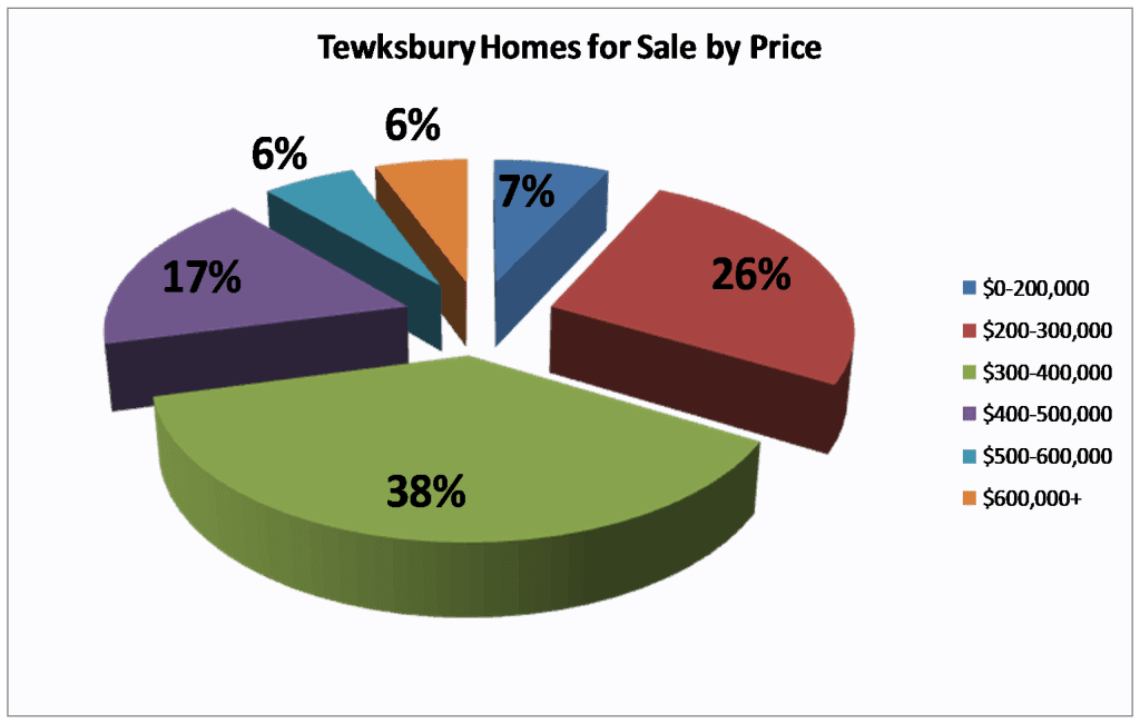 Tewksbury Homes Actively on the Market 10/6/13